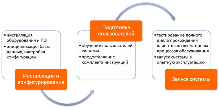 Этапы инсталляции электронной очереди