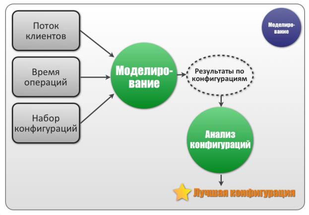 Моделирование ситуаций на основе данных электронной очереди