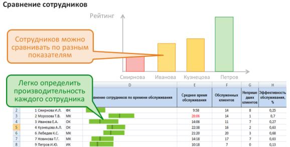 Оценка персонала на основе данных электронной очереди МАКСИМА
