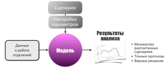Оптимизация потоков клиентов и с помощью статистики электронной очереди МАКСИМА